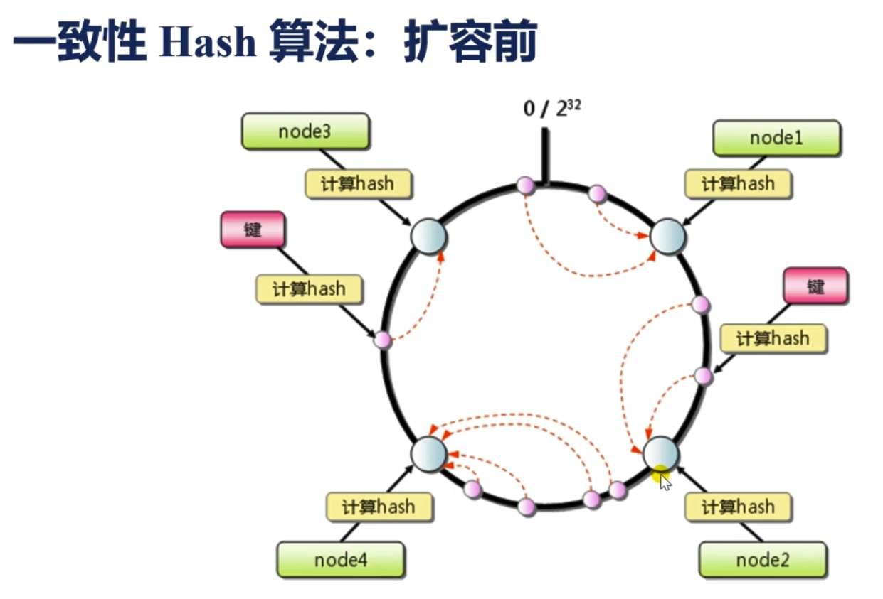 一致性hash